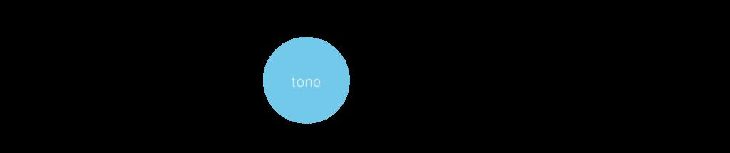 """""""Tone"""" icon"""